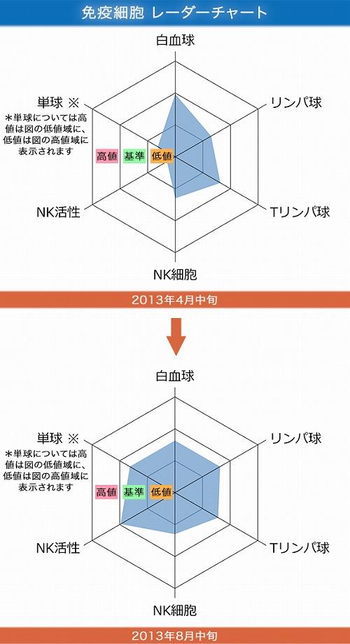 201307_gastric_chart
